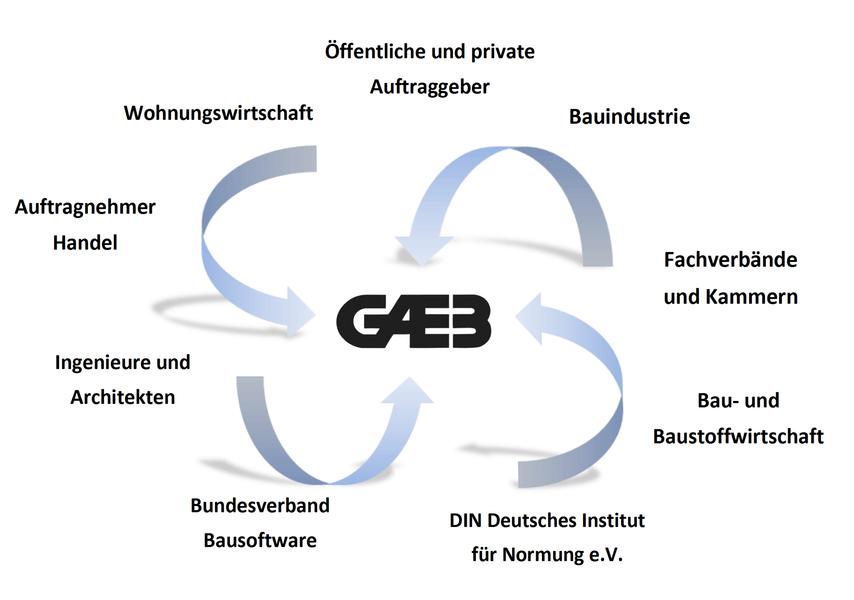 Abbildung des GAEB-Standards